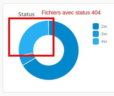 statut_404_graph